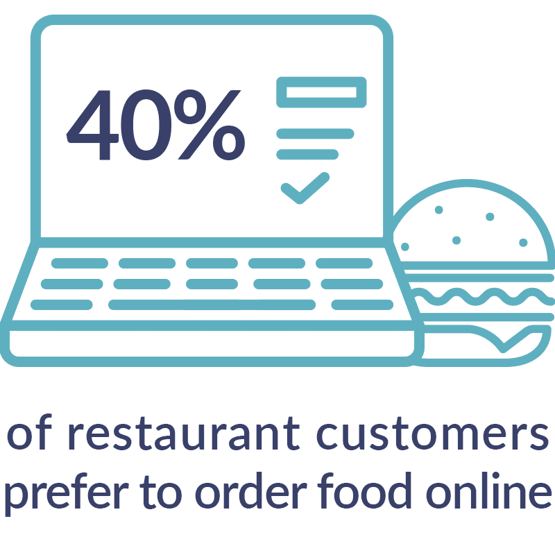 Statistic on the popularity of online ordering
